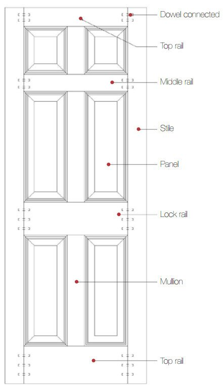 Composite panel door structure  sc 1 st  Forest Bright & Door terminology | Forest Bright Wood Door