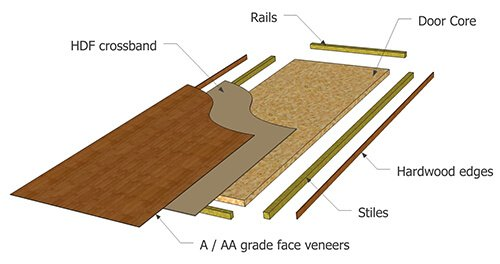 5-ply construction wood veneer flush door